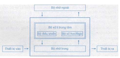 so do cau truc may tinh - Hãy giới thiệu và vẽ sơ đồ cấu trúc tổng quát của máy tính.