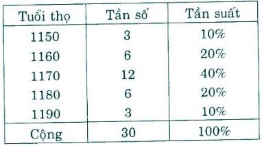 Giải Toán lớp 10 Bài 1: Bảng phân bố tần số và tần suất