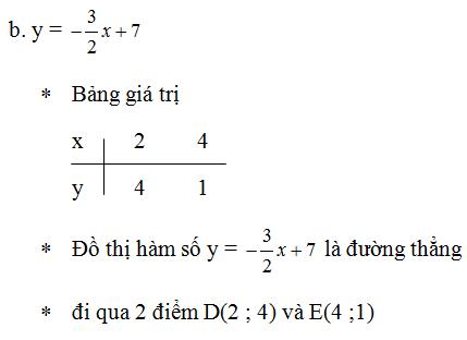 Giải Toán lớp 10 Bài 2: Hàm số y=ax + b