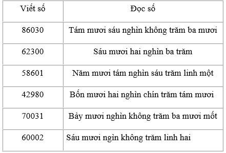 Giải Toán lớp 3 bài Các số có năm chữ số (tiếp theo)