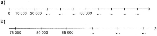Giải Toán lớp 3 bài Ôn tập các số đến 100 000
