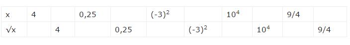 giai toan lop 7 bai 11 so vo ti khai niem ve can bac hai 6 - Giải Toán lớp 7 Bài 11: Số vô tỉ. Khái niệm về căn bậc hai