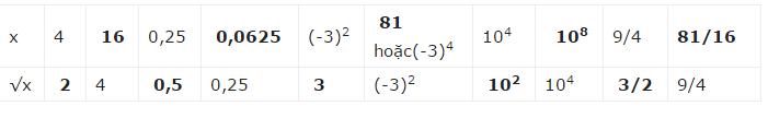giai toan lop 7 bai 11 so vo ti khai niem ve can bac hai 7 - Giải Toán lớp 7 Bài 11: Số vô tỉ. Khái niệm về căn bậc hai