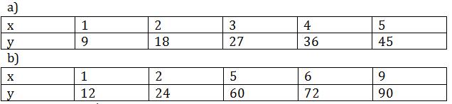 giai toan lop 7 bai 2 mot so bai toan ve dai luong ti le thuan - Giải Toán lớp 7 Bài 2: Một số bài toán về đại lượng tỉ lệ thuận