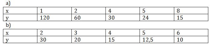 giai toan lop 7 bai 4 mot so bai toan ve dai luong ti le nghich - Giải Toán lớp 7 Bài 4: Một số bài toán về đại lượng tỉ lệ nghịch