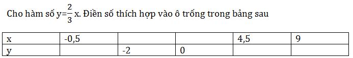 Giải Toán lớp 7 Bài 5: Hàm số