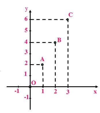 Giải Toán lớp 7 Bài 6: Mặt phẳng tọa độ