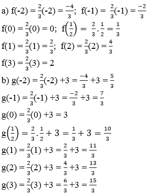Giải Toán lớp 9 Bài 1: Nhắc lại và bổ sung các khái niệm về hàm số