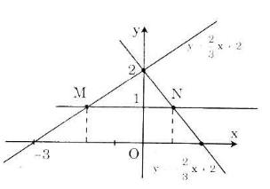 Giải Toán lớp 9 Bài 4: Đường thẳng song song và đường thẳng cắt nhau