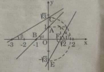 Giải Toán lớp 9 Bài 5: Hệ số góc của đường thẳng y=ax + b