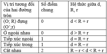 Giải Toán lớp 9 Bài 8: Vị trí tương đối của hai đường tròn (tiếp theo)